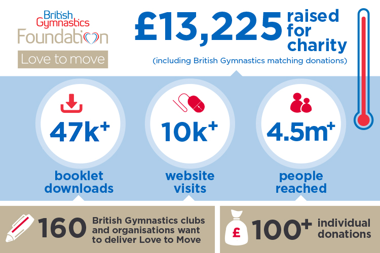 British Gymnastics Foundation's crowdfunding campaign raises over £13,000